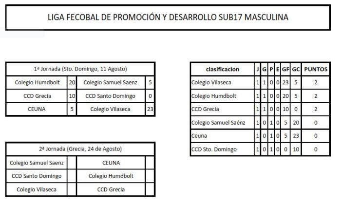 sub17 masculina jornada 1 resultados y clasificación