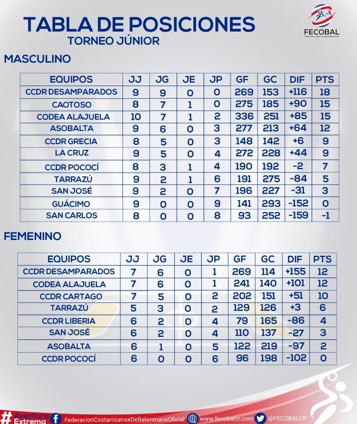 tabla de posiciones torneo junior