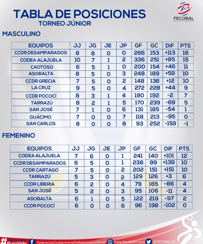 tabla de posiciones torneo junior