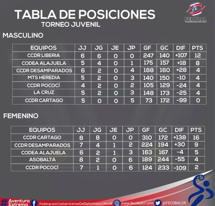 tabla de posiciones torneo juvenil