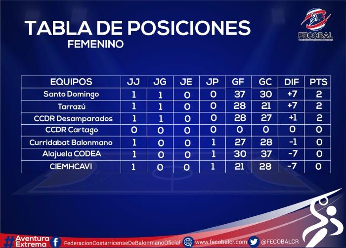 TABLA DE POSICIONES FEM-01