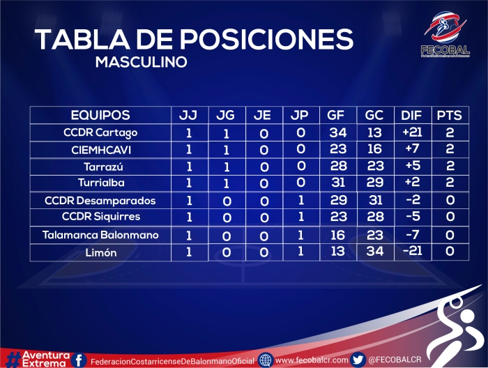 TABLA DE POSICIONES MASCU GENERAL-01